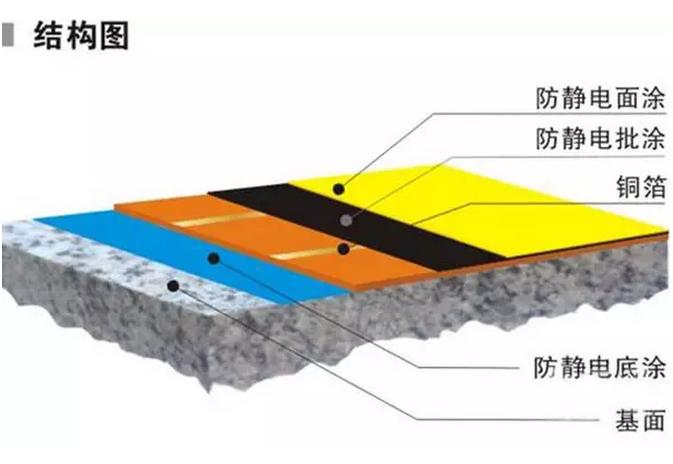 防静电地坪漆怎么施工?铜箔的铺设才是重中之重!